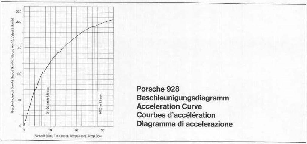 Porsche 1977